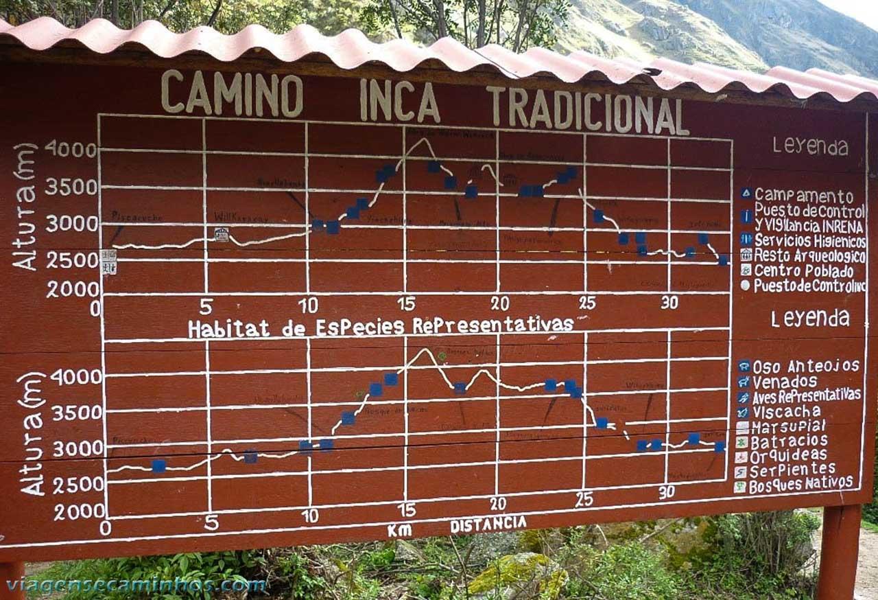 Ponto de controle - Mapa da Trilha Inca